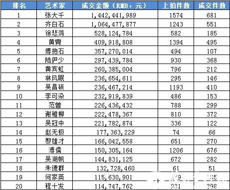 2013年春拍艺术家成交总额TOP20:张大千蝉联冠军宝座